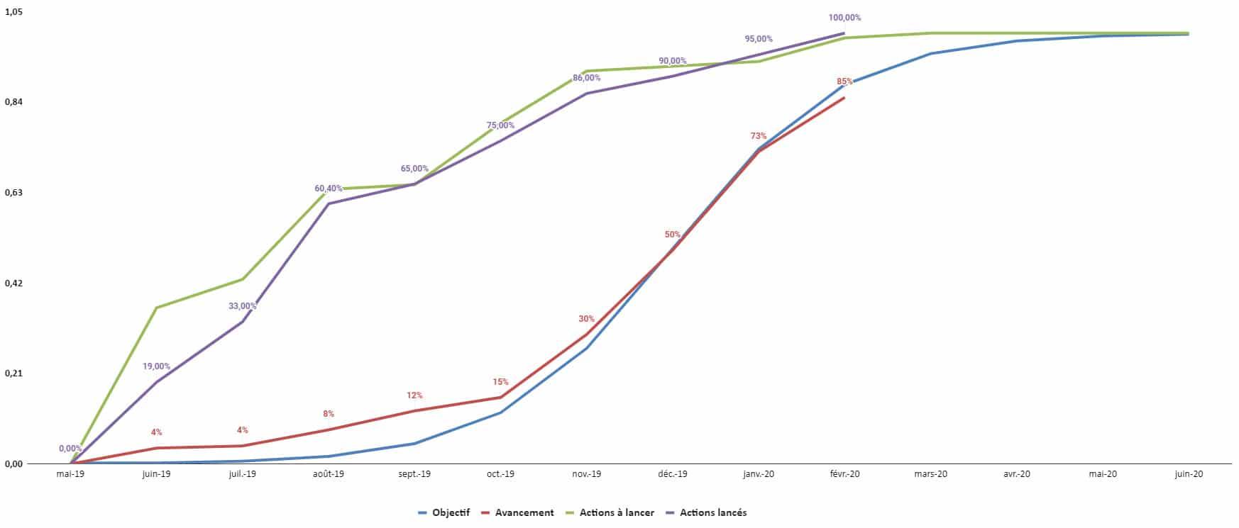 Audit maintenance courbe en S